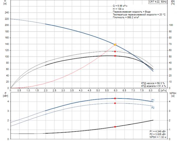 Рабочие характеристики вертикального многоступенчатого центробежного насоса CRT 4-22 AUUE Grundfos