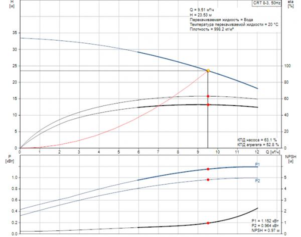 Рабочие характеристики вертикального многоступенчатого центробежного насоса CRT 8-3 AUUE Grundfos
