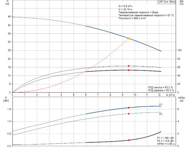 Рабочие характеристики вертикального многоступенчатого центробежного насоса CRT 8-4 AUUE Grundfos
