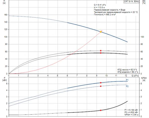 Рабочие характеристики вертикального многоступенчатого центробежного насоса CRT 8-14 AUUE Grundfos