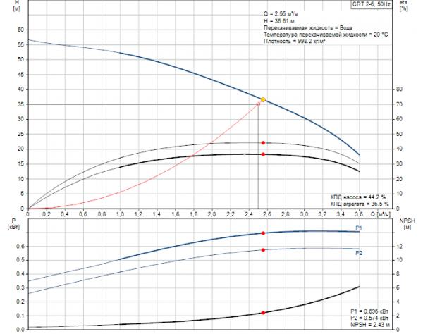 Рабочие характеристики вертикального многоступенчатого центробежного насоса CRT 2-6 AUUE Grundfos