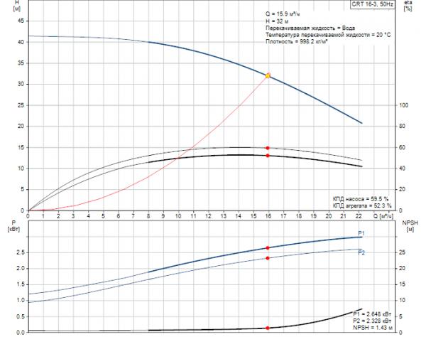 Рабочие характеристики вертикального многоступенчатого центробежного насоса CRT 16-3 AUUE Grundfos