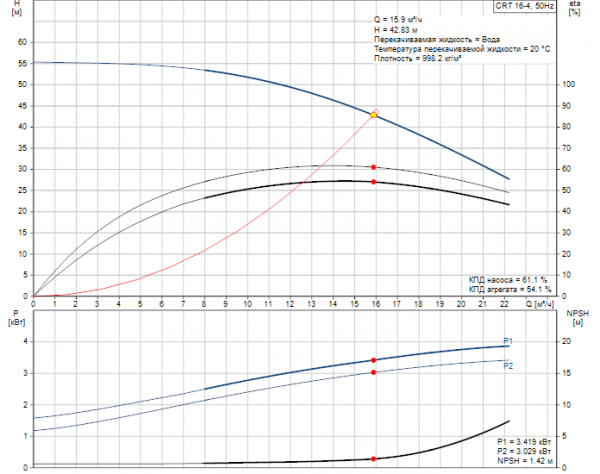 Рабочие характеристики вертикального многоступенчатого центробежного насоса CRT 16-4 AUUE Grundfos