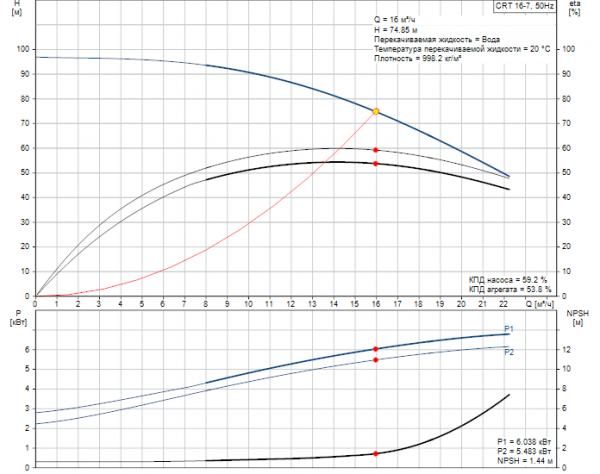 Рабочие характеристики вертикального многоступенчатого центробежного насоса CRT 16-7 AUUE Grundfos