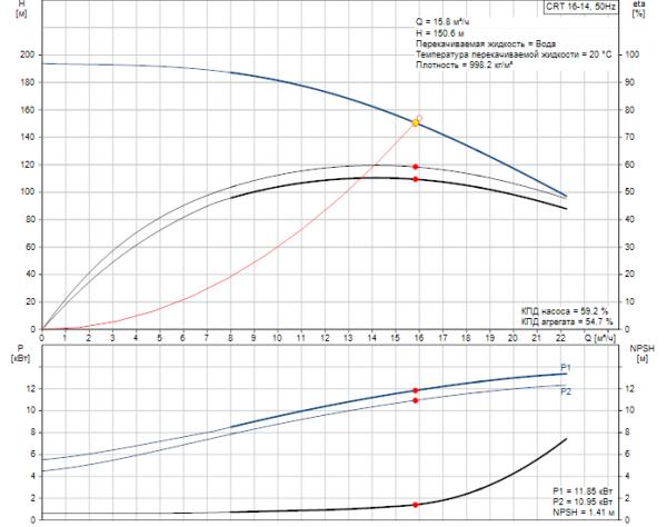Рабочие характеристики вертикального многоступенчатого центробежного насоса CRT 16-14 AUUE Grundfos