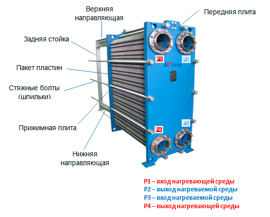 Конструкция пластинчатого теплообменника Этра ЭТ-0405-543