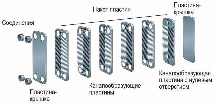 Конструкция паяного пластинчатого теплообменника B16-10 Swep