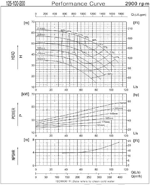 Графические характеристики насоса CNP серии NESO(H) 125-100-200-45/2