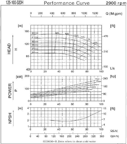 Графические характеристики насоса CNP серии NESO(H) 125-100-320-90/2