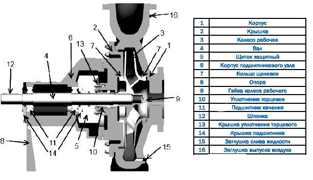 Конструкция насоса CNP серии NESO(H) 80-65-320-90/2