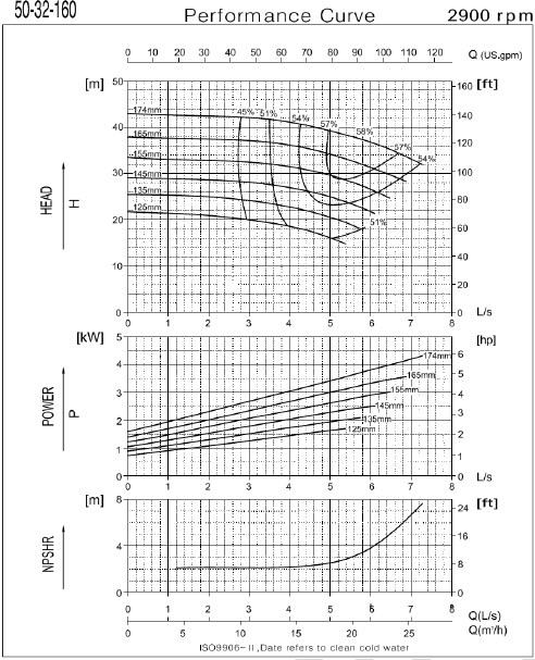 Графические характеристики насоса CNP серии NESO(H) 50-32-160-4/2