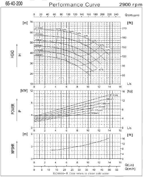 Графические характеристики насоса CNP серии NESO(H) 65-40-200-7.5/2