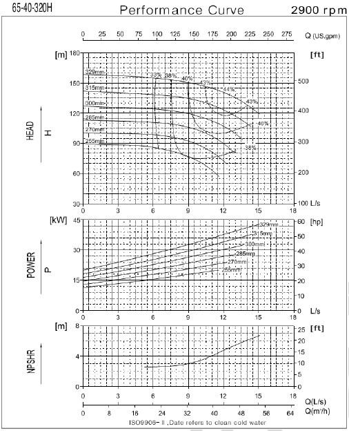 Графические характеристики насоса CNP серии NESO(H) 65-40-320-30/2