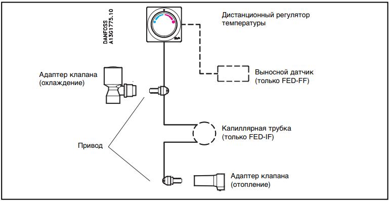Конструкция терморегулятора Danfoss FED