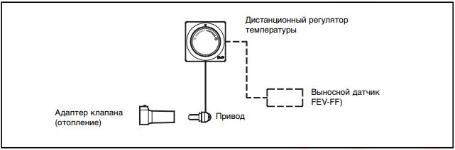 Конструкция терморегулятора Danfoss FEV