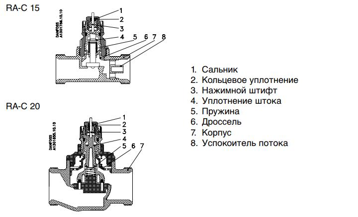 Конструкция клапана Danfoss RA-C