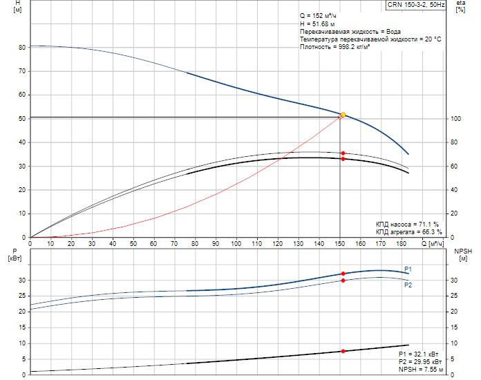 Рабочие характеристики вертикального многоступенчатого центробежного насоса CRN 150-3-2 HQQE Grundfos
