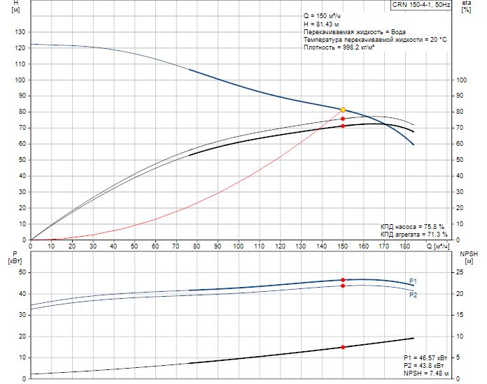 Рабочие характеристики вертикального многоступенчатого центробежного насоса CRN 150-4-1 HQQV Grundfos