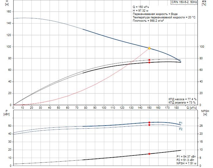 Рабочие характеристики вертикального многоступенчатого центробежного насоса CRN 150-5-2 HBQE Grundfos