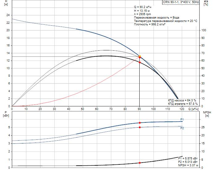 Рабочие характеристики вертикального многоступенчатого центробежного насоса CRN 90-1-1 HQQV Grundfos