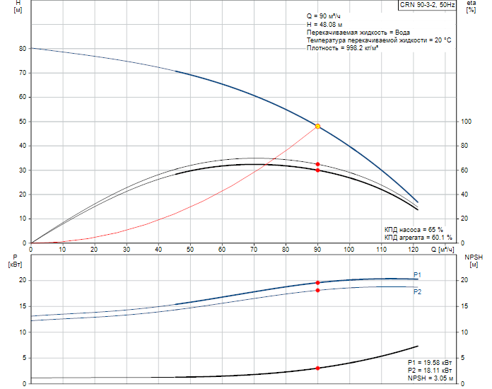 Рабочие характеристики вертикального многоступенчатого центробежного насоса CRN 90-3-2 HQQV Grundfos