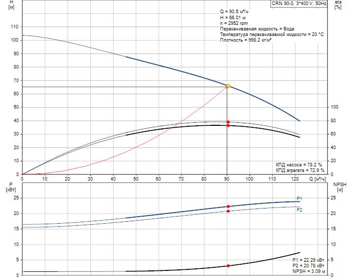Рабочие характеристики вертикального многоступенчатого центробежного насоса 90-3 HQQE Grundfos