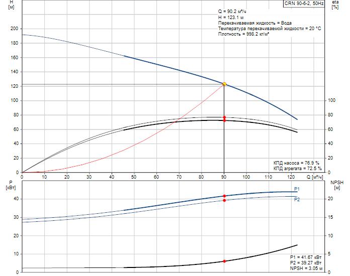 Рабочие характеристики вертикального многоступенчатого центробежного насоса CRN 90-6-2 HQQE Grundfos