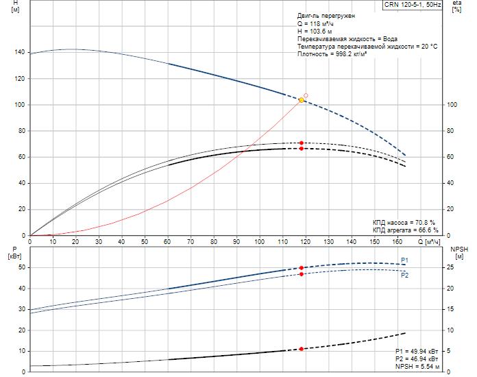 Рабочие характеристики вертикального многоступенчатого центробежного насоса CRN 120-5-1 HQQE Grundfos