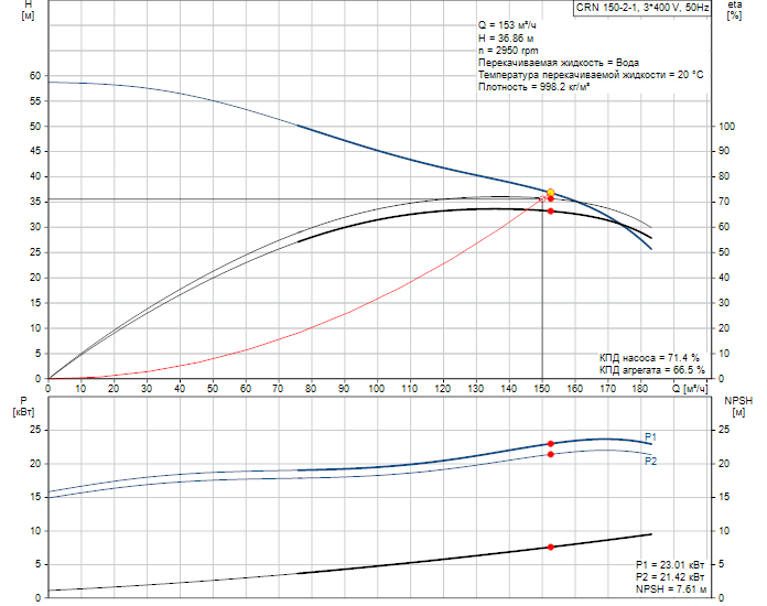 Рабочие характеристики вертикального многоступенчатого центробежного насоса CRN 150-2-1 HQQV Grundfos