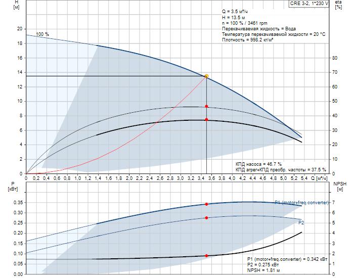 Рабочие характеристики вертикального многоступенчатого центробежного насоса со встроенным частотным преобразователем CRE 3-2 HQQE Grundfos