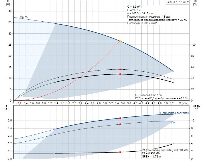 Рабочие характеристики вертикального многоступенчатого центробежного насоса со встроенным частотным преобразователем CRE 3-4 HQQE Grundfos