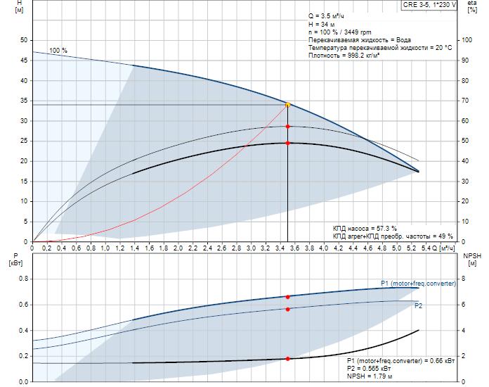 Рабочие характеристики вертикального многоступенчатого центробежного насоса со встроенным частотным преобразователем CRE 3-5 HQQE Grundfos