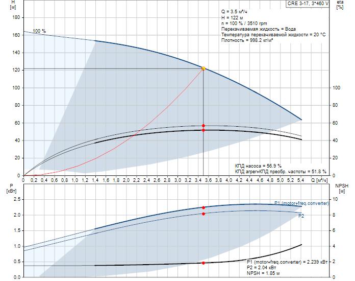 Рабочие характеристики вертикального многоступенчатого центробежного насоса со встроенным частотным преобразователем CRE 3-17 HQQE Grundfos