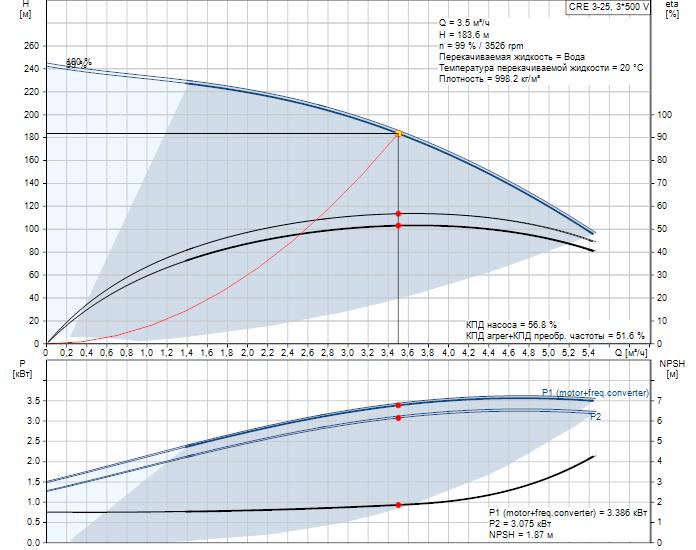 Рабочие характеристики вертикального многоступенчатого центробежного насоса со встроенным частотным преобразователем CRE 3-25 HQQE Grundfos