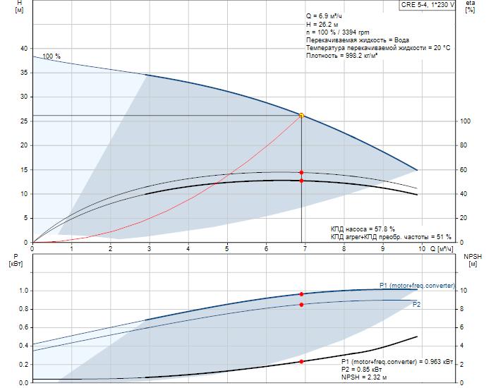 Рабочие характеристики вертикального многоступенчатого центробежного насоса со встроенным частотным преобразователем CRE 5-5 HQQE Grundfos