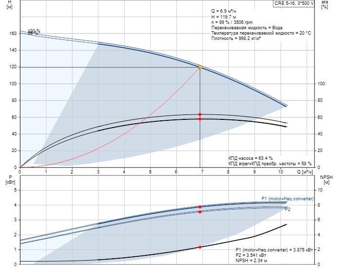 Рабочие характеристики вертикального многоступенчатого центробежного насоса со встроенным частотным преобразователем CRE 5-16 HQQE Grundfos