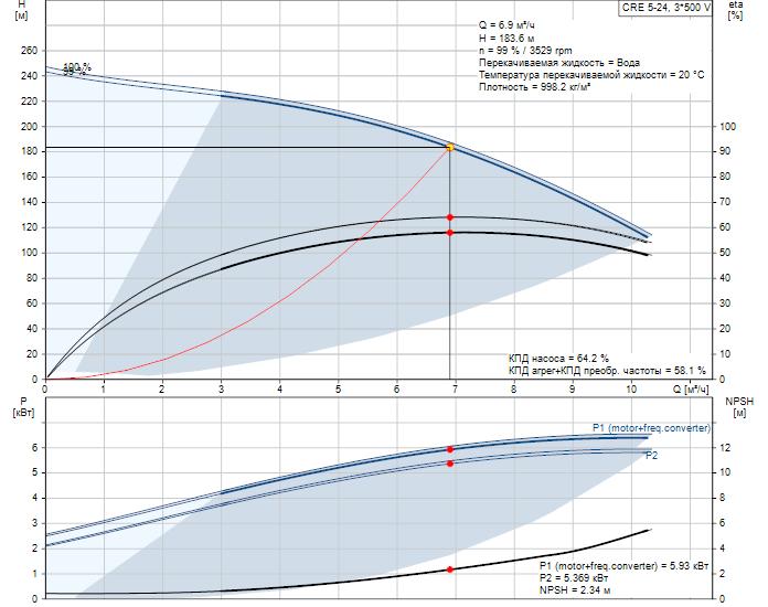 Рабочие характеристики вертикального многоступенчатого центробежного насоса со встроенным частотным преобразователем CRE 5-24 HQQE Grundfos