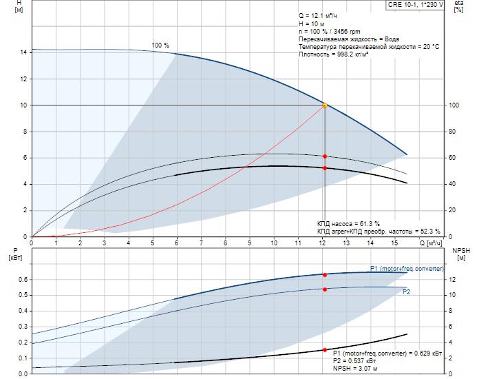 Рабочие характеристики вертикального многоступенчатого центробежного насоса со встроенным частотным преобразователем CRE 10-1 HQQE Grundfos