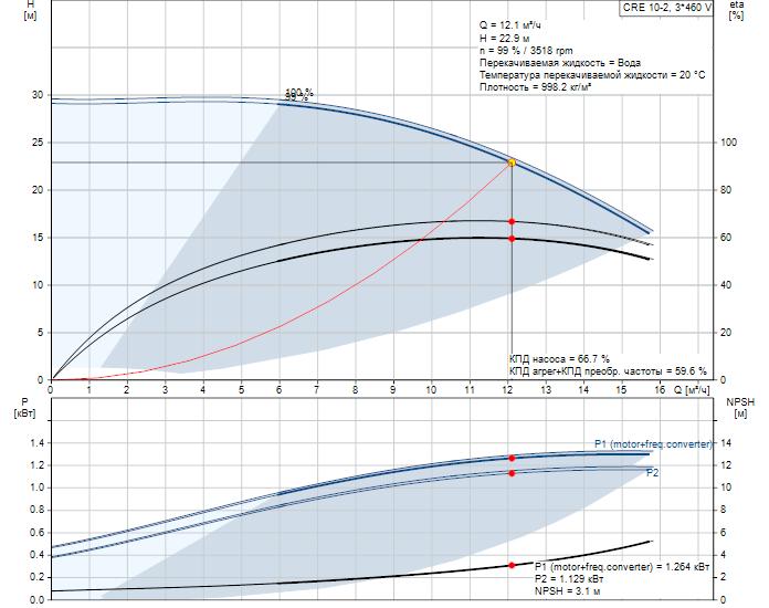 Рабочие характеристики вертикального многоступенчатого центробежного насоса со встроенным частотным преобразователем CRE 10-2 HQQE Grundfos