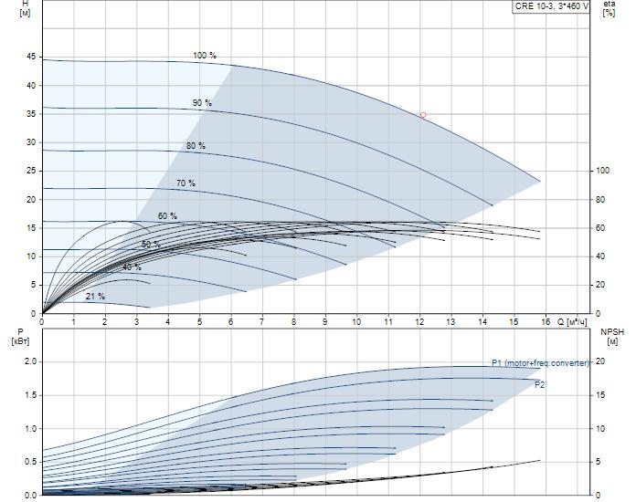 Рабочие характеристики вертикального многоступенчатого центробежного насоса со встроенным частотным преобразователем CRE 10-3 HQQE Grundfos