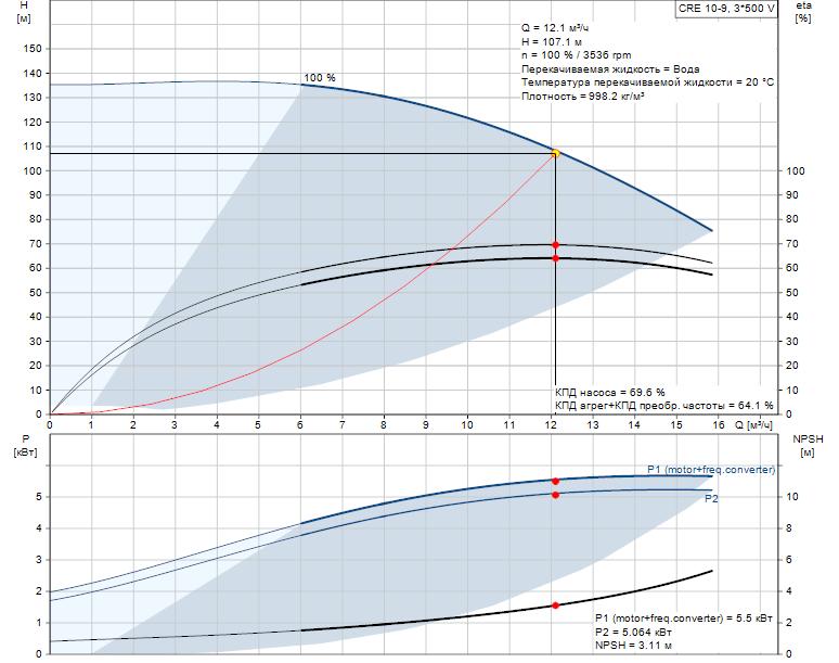 Рабочие характеристики вертикального многоступенчатого центробежного насоса со встроенным частотным преобразователем CRE 10-9 HQQE Grundfos
