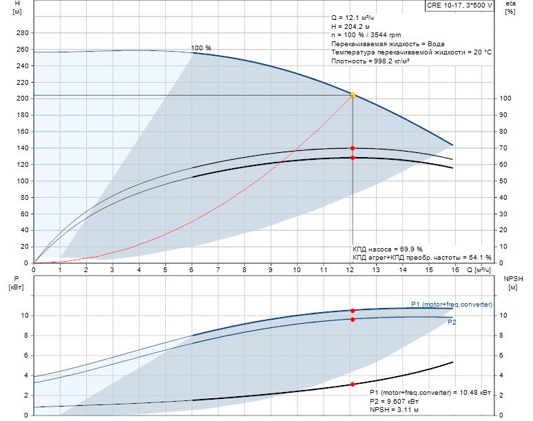Рабочие характеристики вертикального многоступенчатого центробежного насоса со встроенным частотным преобразователем CRE 10-17 HQQE Grundfos