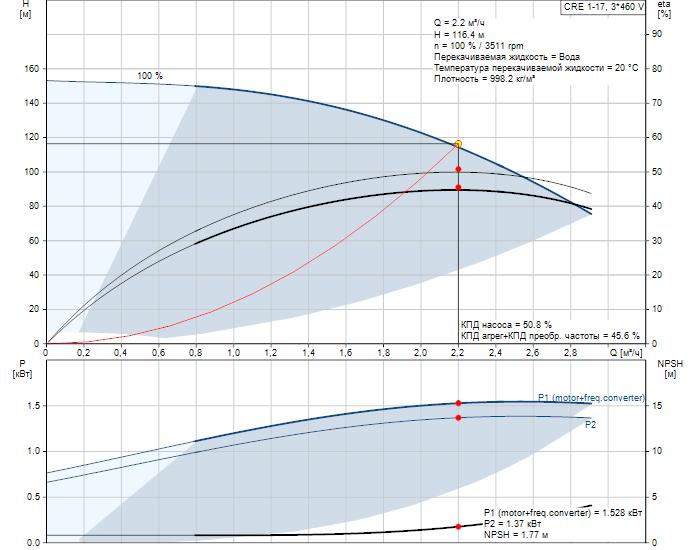 Рабочие характеристики вертикального многоступенчатого центробежного насоса со встроенным частотным преобразователем CRE 1-17 HQQE Grundfos