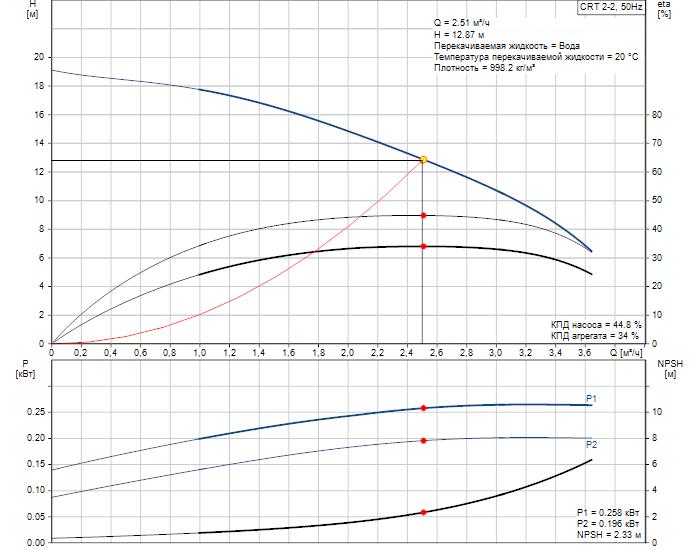 Рабочие характеристики вертикального многоступенчатого центробежного насоса CRT 2-2 AUUE Grundfos