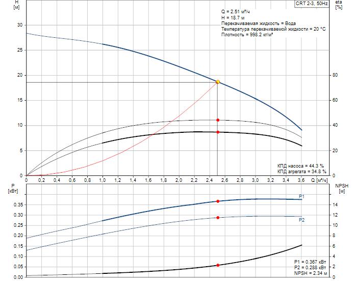 Рабочие характеристики вертикального многоступенчатого центробежного насоса CRT 2-3 AUUE Grundfos