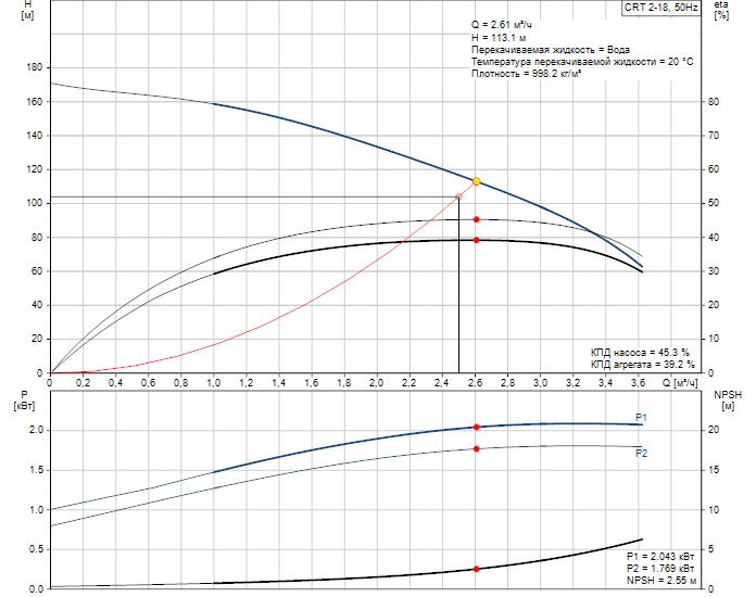 Рабочие характеристики вертикального многоступенчатого центробежного насоса CRT 2-18 AUUE Grundfos