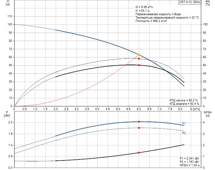 Рабочие характеристики вертикального многоступенчатого центробежного насоса CRT 4-10 AUUE Grundfos