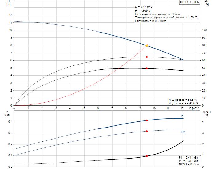 Рабочие характеристики вертикального многоступенчатого центробежного насоса CRT 8-1 AUUE Grundfos