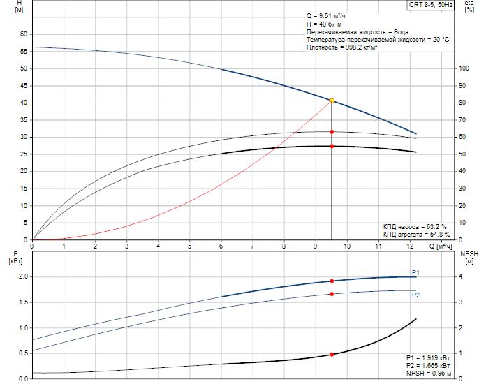 Рабочие характеристики вертикального многоступенчатого центробежного насоса CRT 8-5 AUUE Grundfos