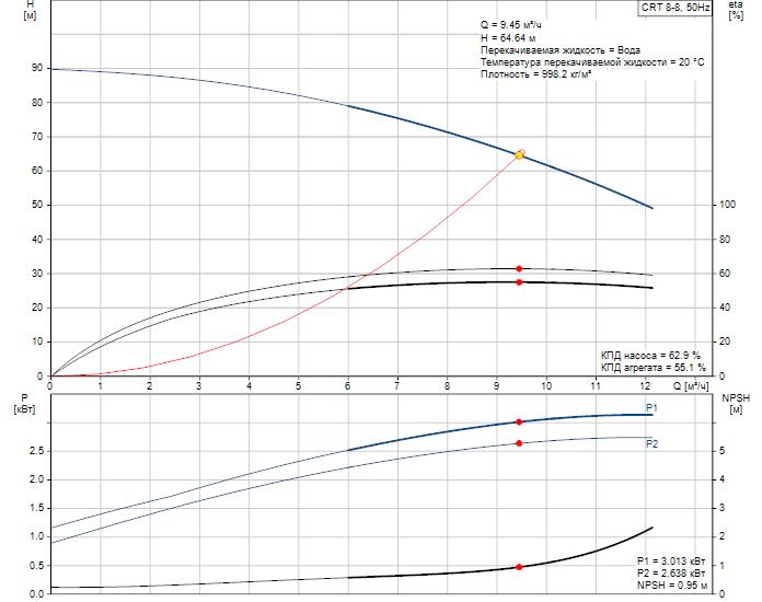 Рабочие характеристики вертикального многоступенчатого центробежного насоса CRT 8-8 AUUE Grundfos
